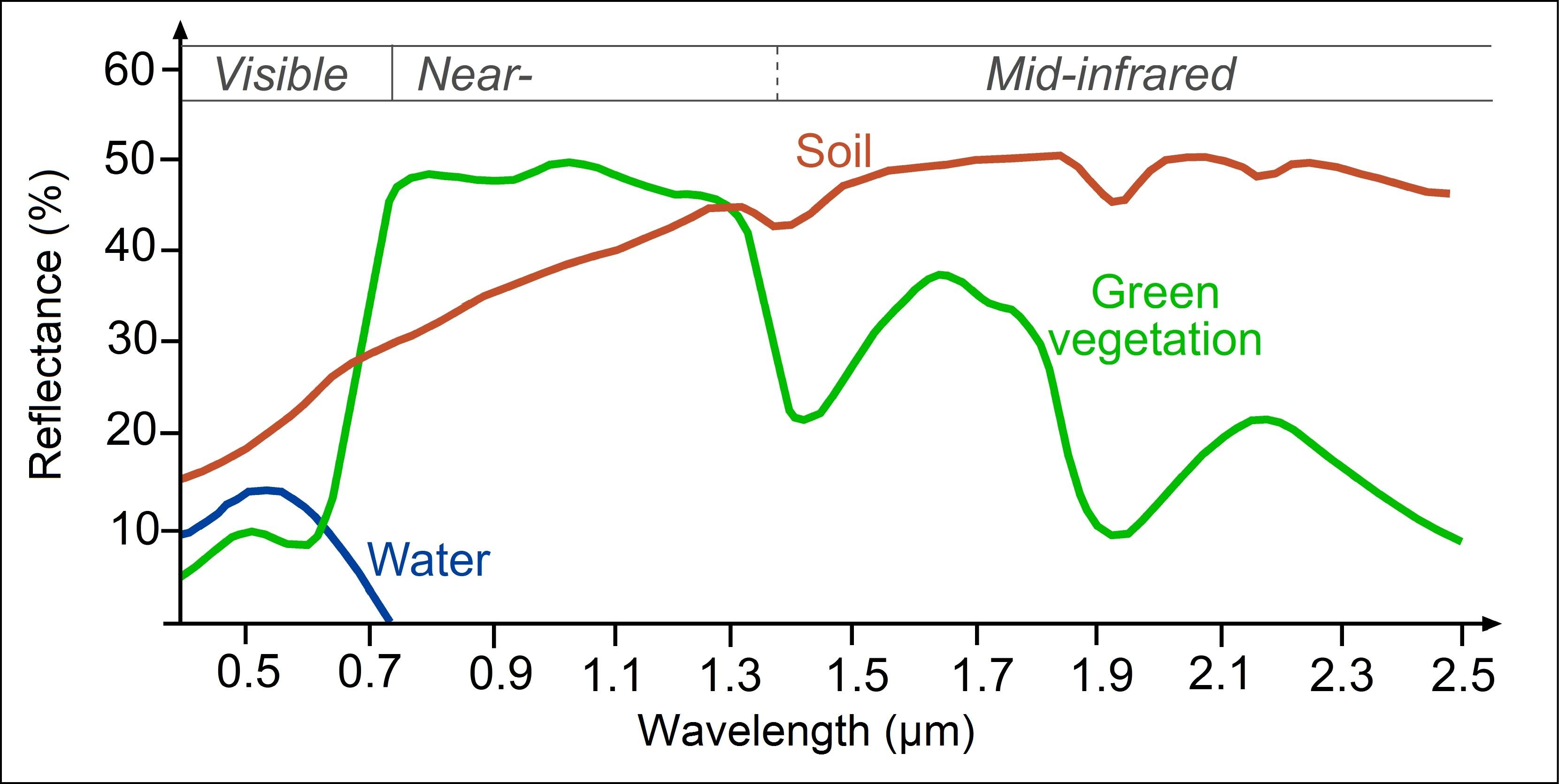 Obrázek 11: Křivky spektrální odrazivosti pro vodu, vegetaci a půdu