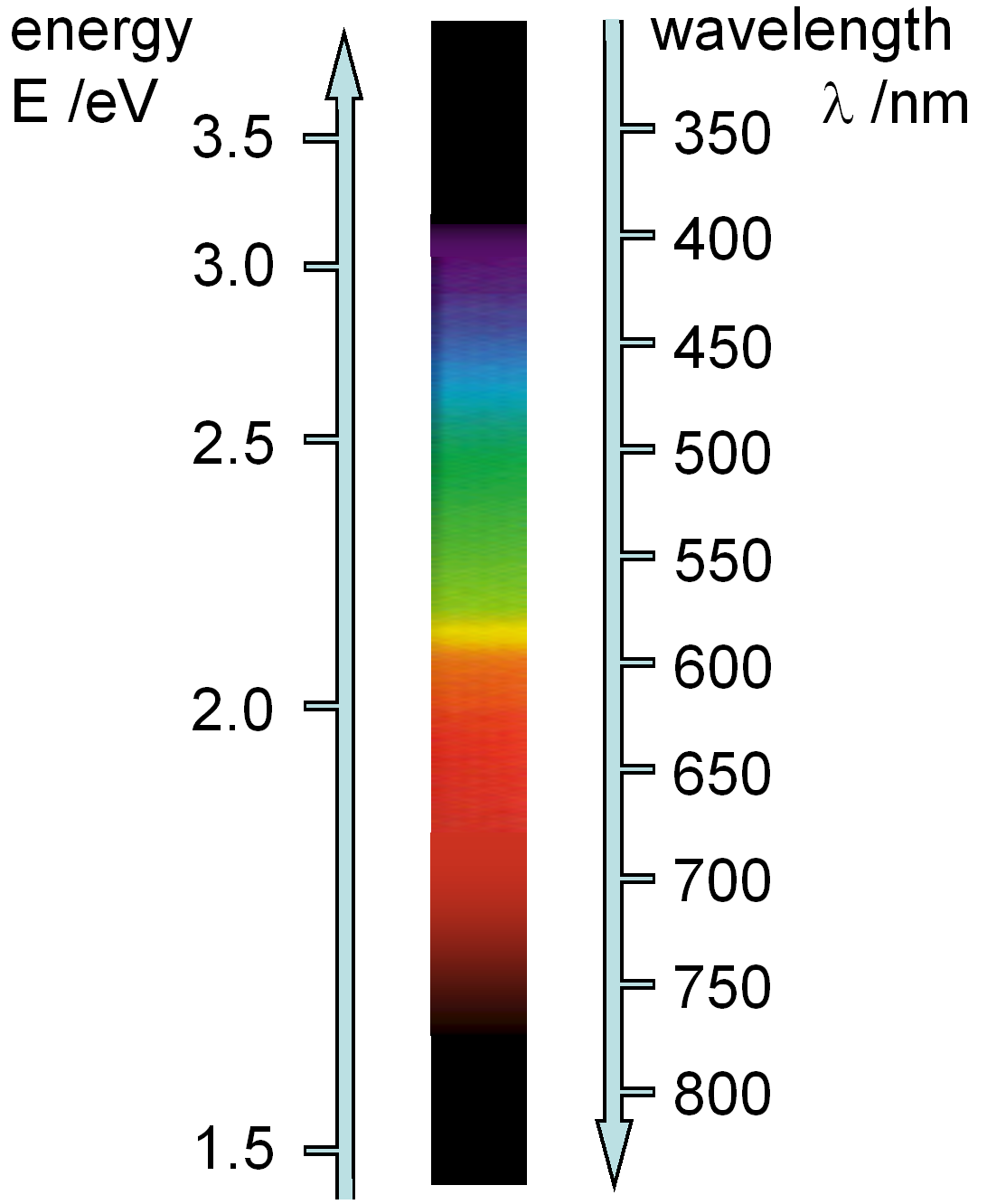 Understanding Spectra from the Earth